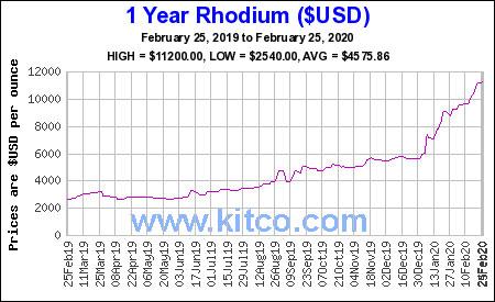 1 Year Rhodium price Chart