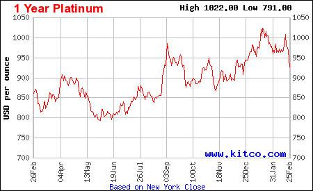 1 Year Platinum Price Chart