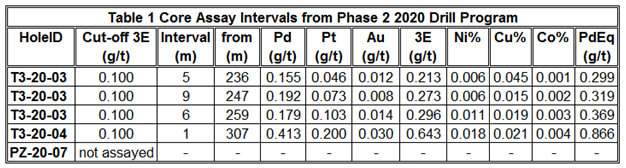 Core Assay Intervals from Phase 2 2020 Drill Program