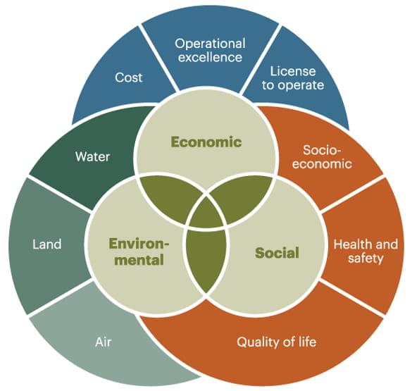 Mineral Development Planning
