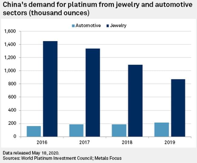 Platinum Demand - China