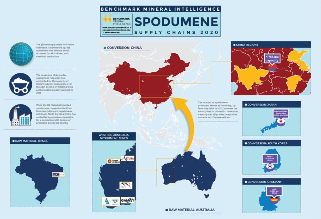 Spodumene Supply Chains