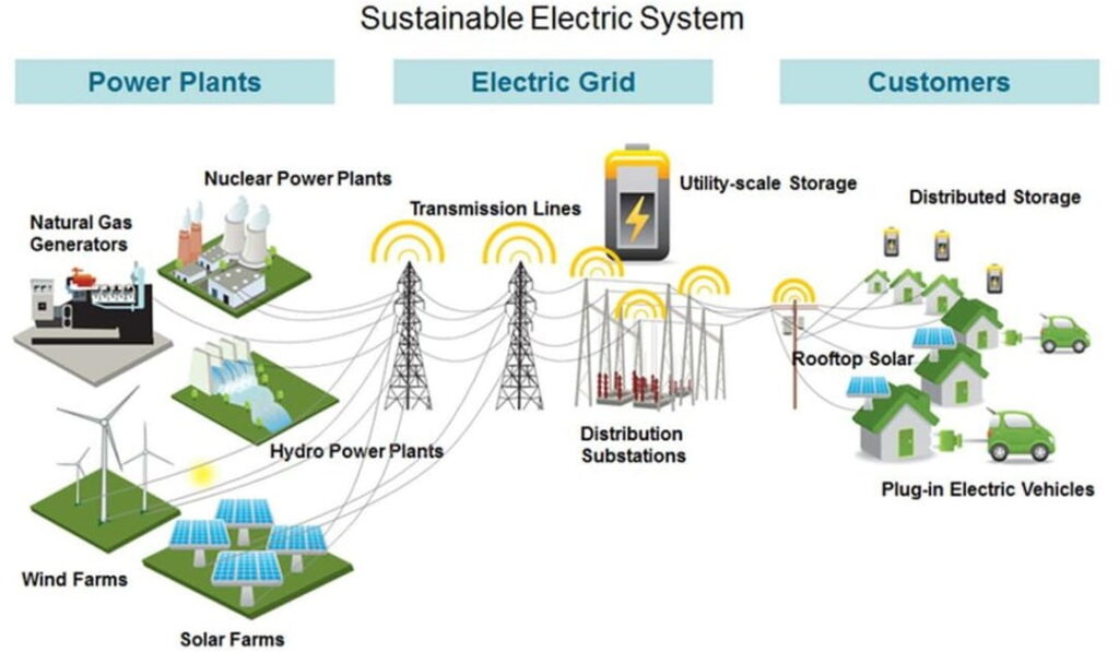 Sustainable Electric System