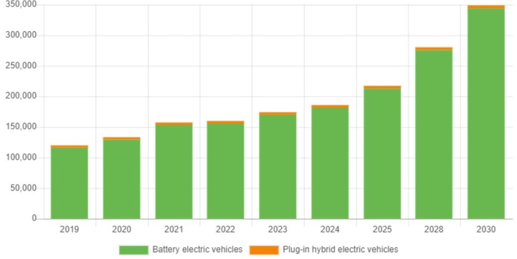 Worldwide Lithium Demand - 2019-2030