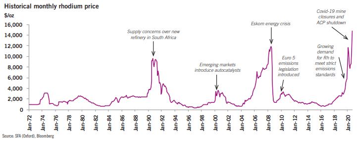Historical Monthly Rhodium Price