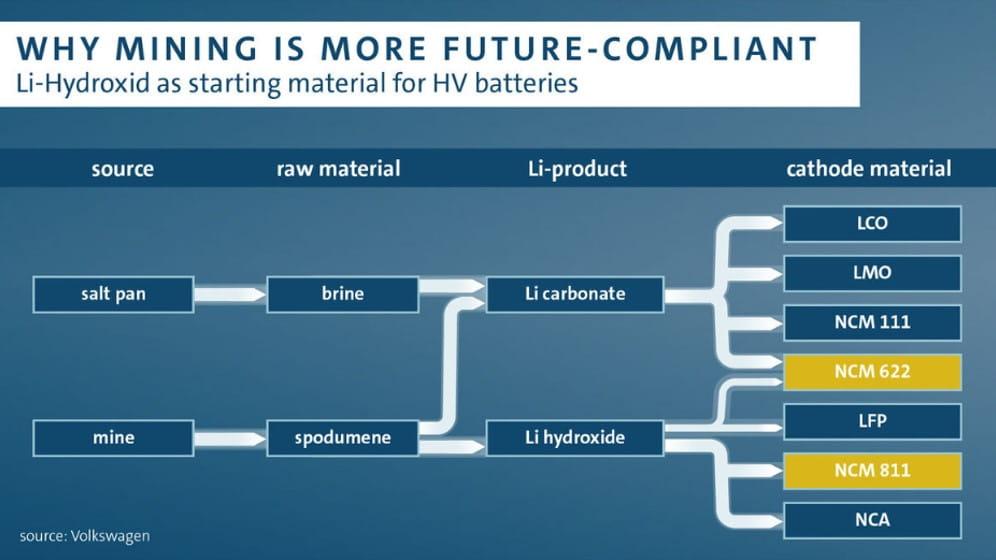 Lithium Mining - Future